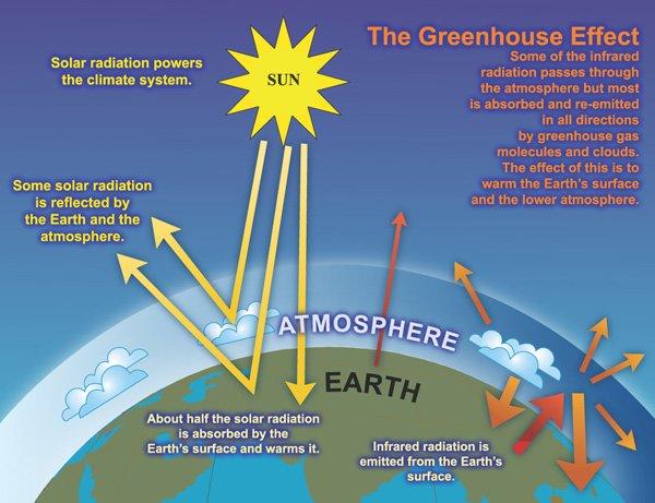 Schéma du bilan énergétique de la surface du sol