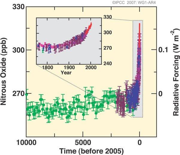 Les concentrations actuelles des principaux gaz à effet de serre et leur taux de croissance sont sans précédent
