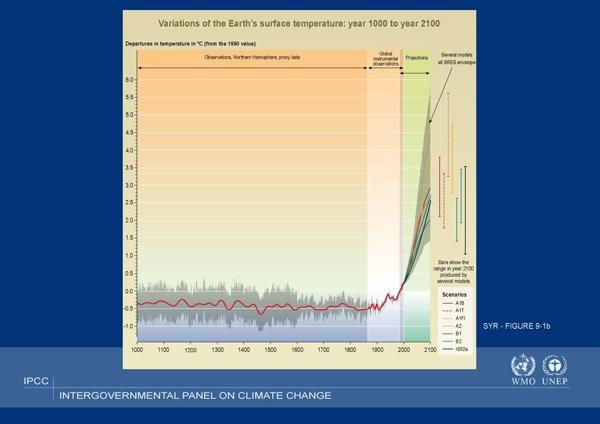Scénarios d'évolution de la concentration du gaz carbonique dans l'atmosphère, en l'absence de toute action volontariste pour réduire les émissions