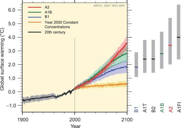 Augmentation de la température moyenne de surface par rapport à la période 1980-99
