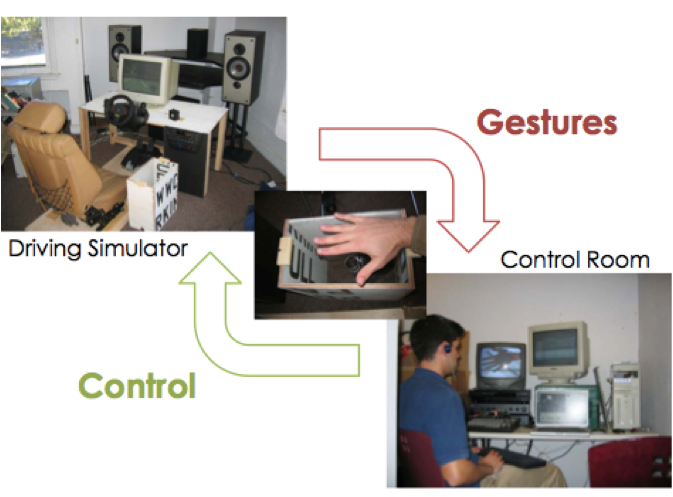 "Prototype of a fak"" gesture based control system"