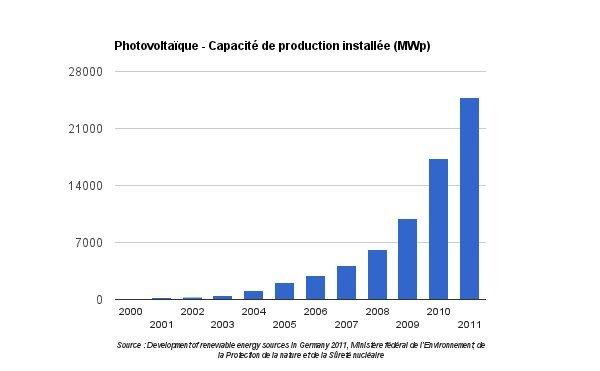 Evolution de la capacité PV installée entre 2000 et 2011