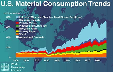 US Mineral Use