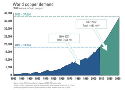 world_copper_demand