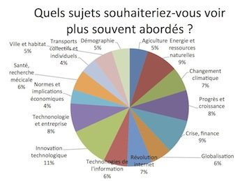 6-sujets souhaits
