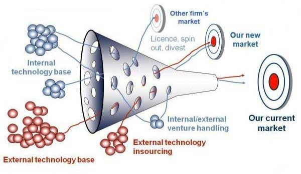 OpenInnovation-Funnel
