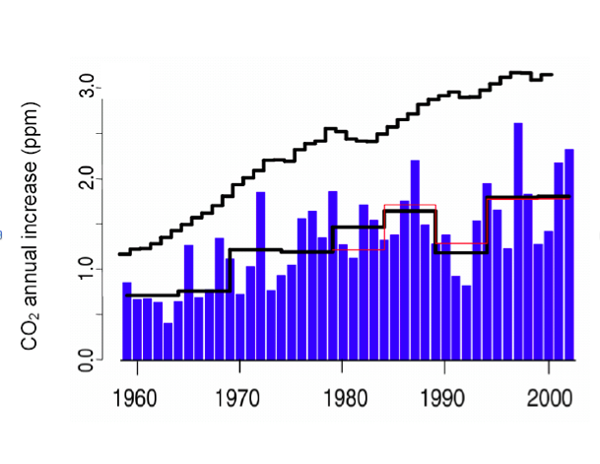 Use of fossil fuels and increase in atmospheric carbon dioxide (CO2) levels, between 1959 and 2002