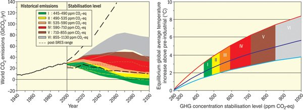 Global CO2 emissions between 1940 and 2000 and emission ranges corresponding to various categories of stabilization scenarios, from 2000-2100 (left)
